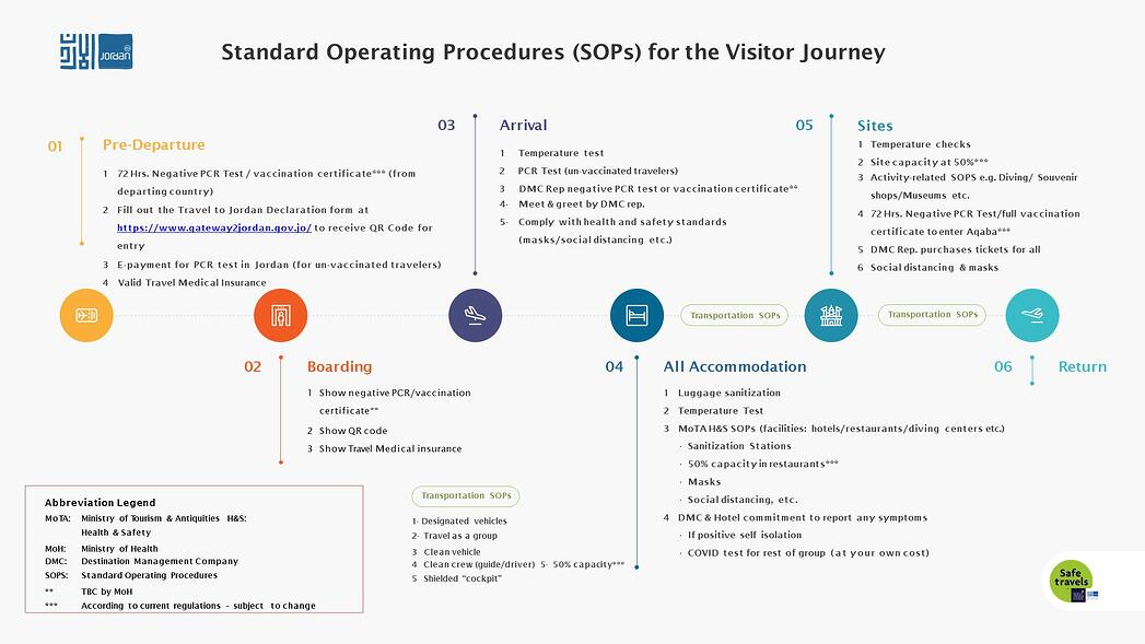 SOPs for the Visitor Journey-June 2021