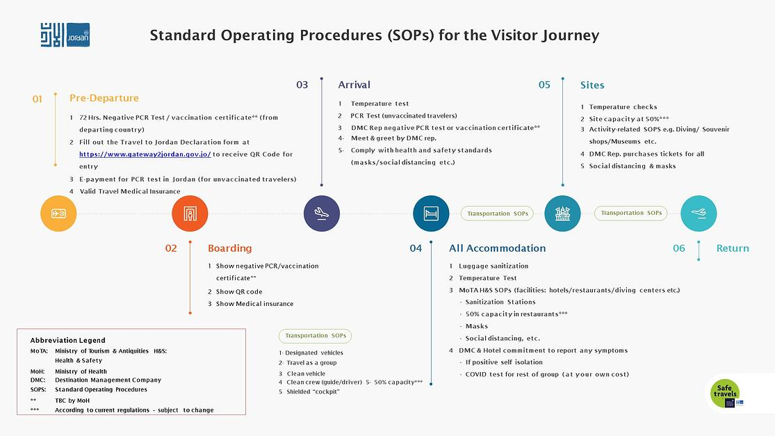 SOPs for the Visitor Journey-May 2021-6